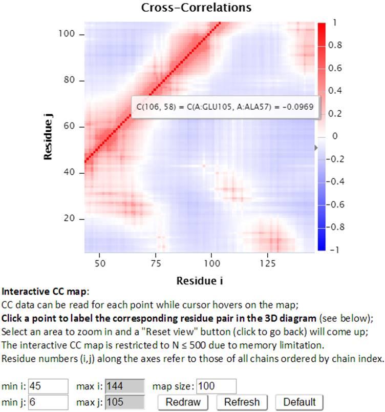 iGNM 2 0 - Gaussian Network Model database